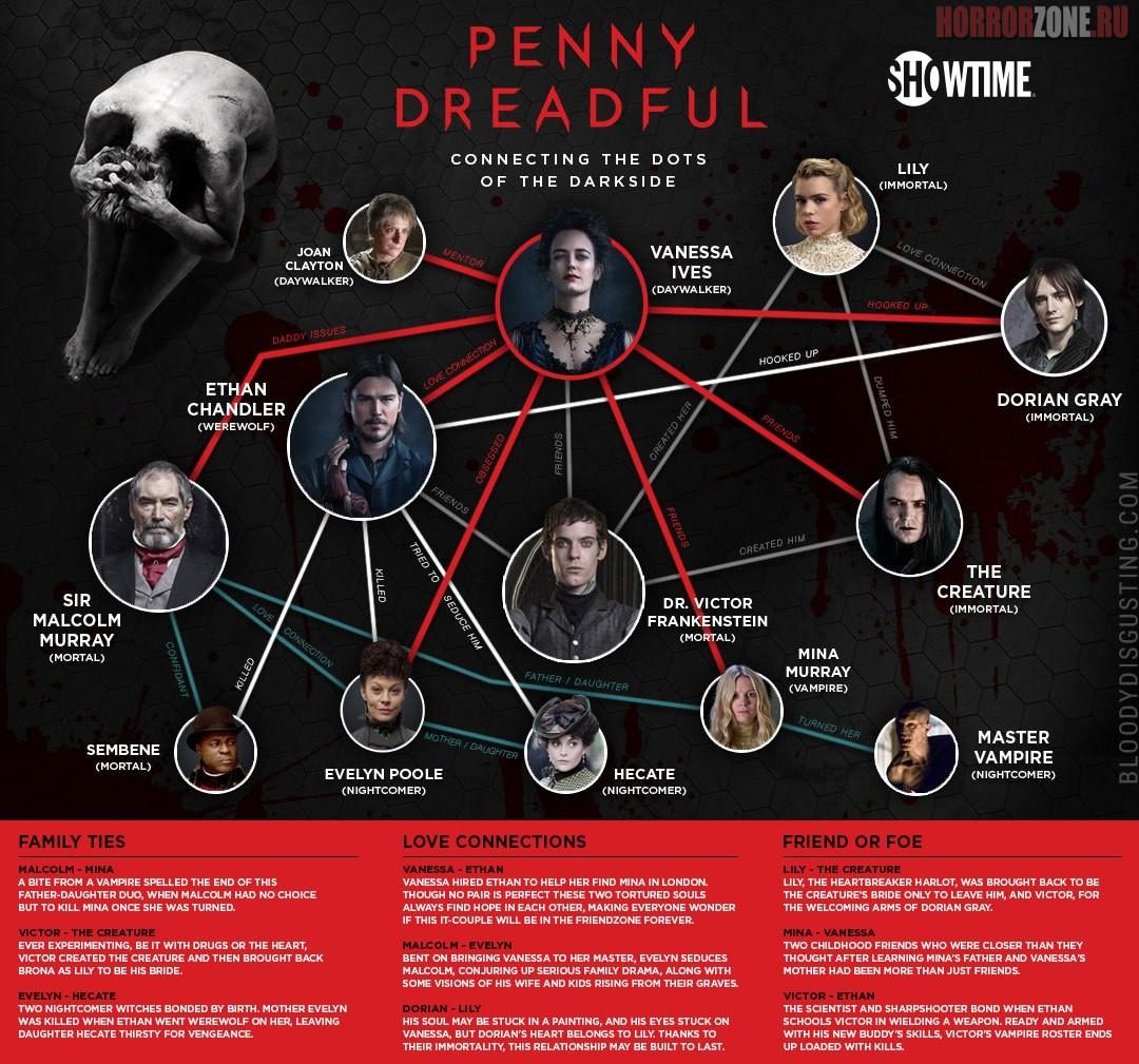 Страшные сказки, инфографика